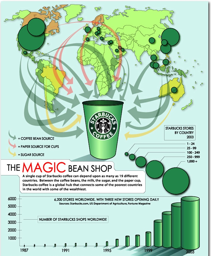 starbucks behind the scenes infographics 1