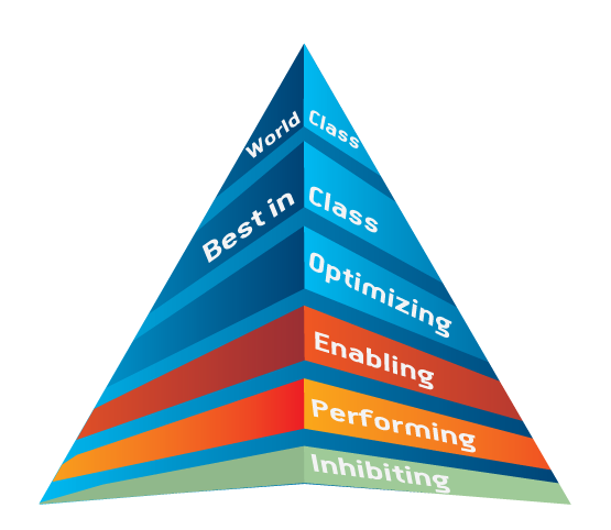 procurement-maturity-pyramid